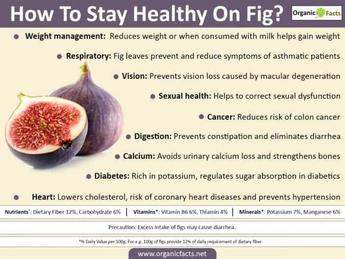 Fig Benefits - Figs Contain Arginine and Leucine