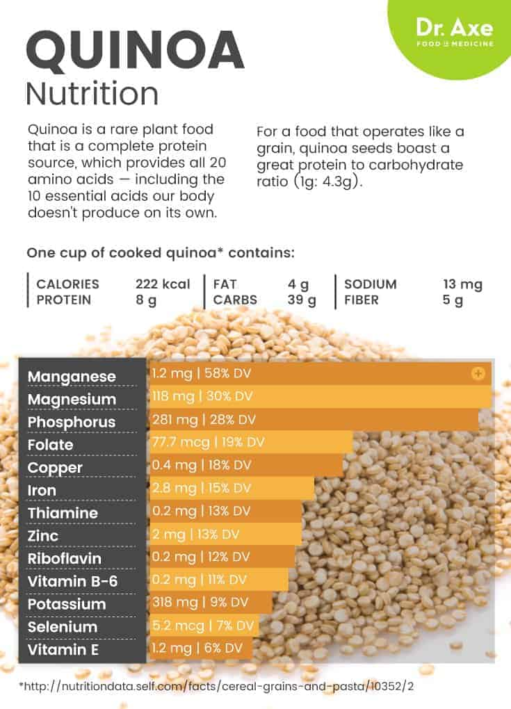 Quinoa Nutrition With Actual Steroids