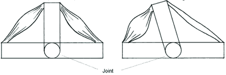 Muscle Balance and Imbalance Around a Joint