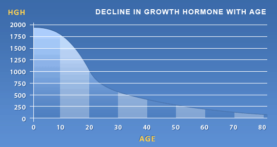 Decline of HGH With Age Chart